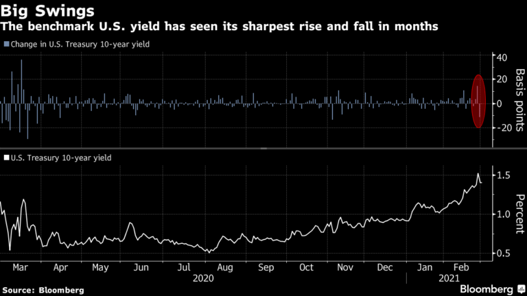 Stocks, Commodities Rally as Treasuries Steady: Markets Wrap