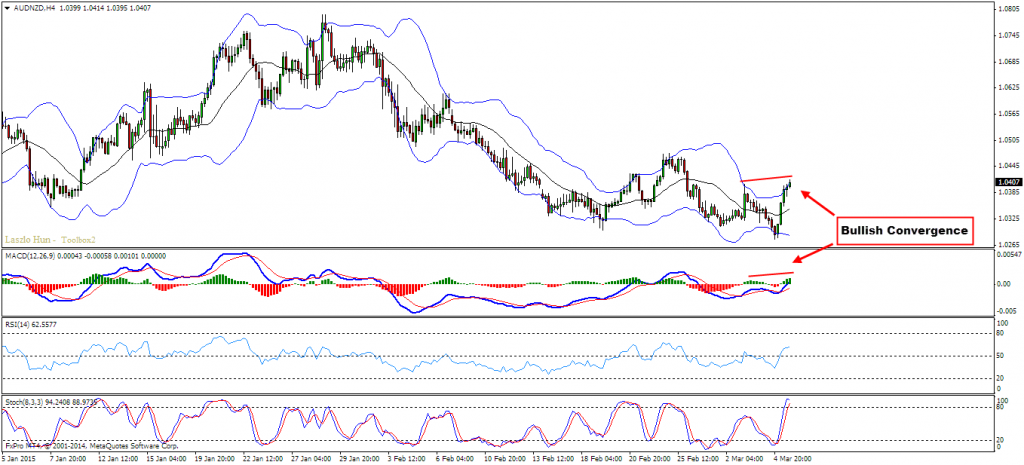 AUDNZD -  Before
