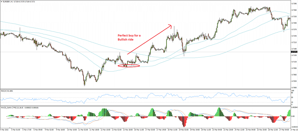 EURGBP -  After