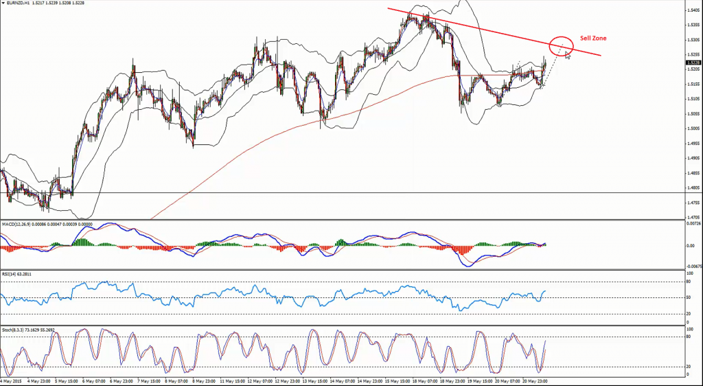 EURNZD -  Before