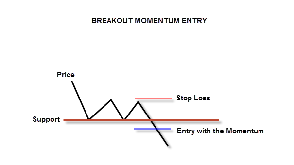 Breakout Momentum Entry