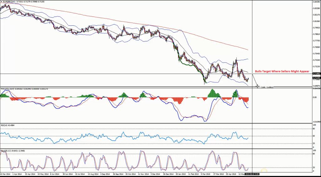 USDJPY – USD Looks like a Buy versus the Yen