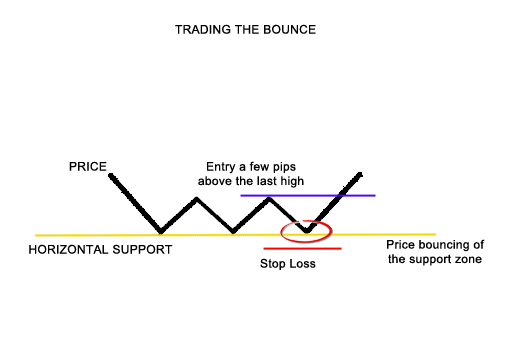Horizontal bounce