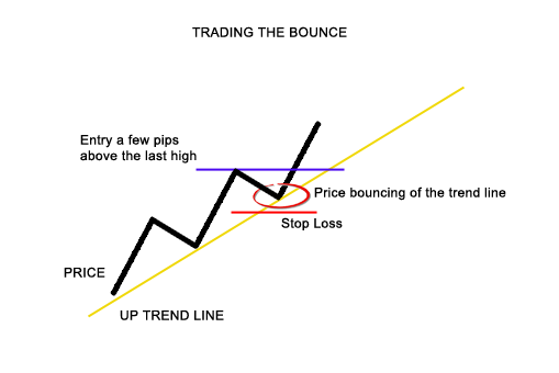 Bounce trade forex