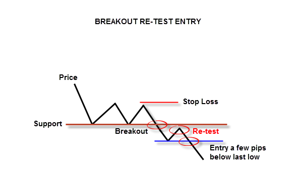 Breakout Re-Test Entry