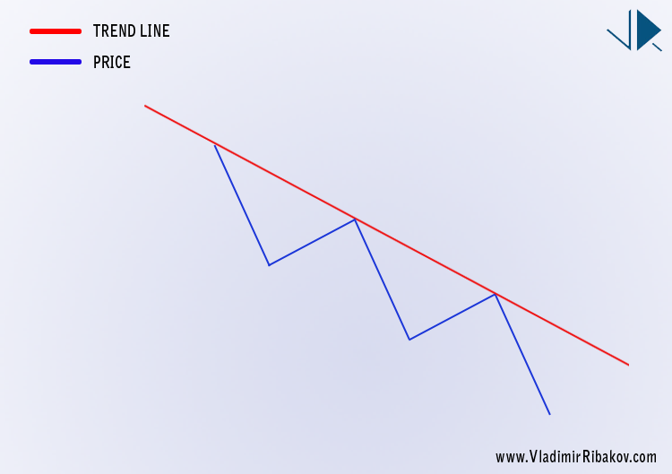down trend line