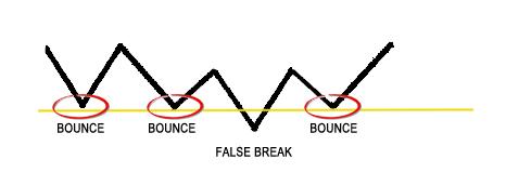 False Break