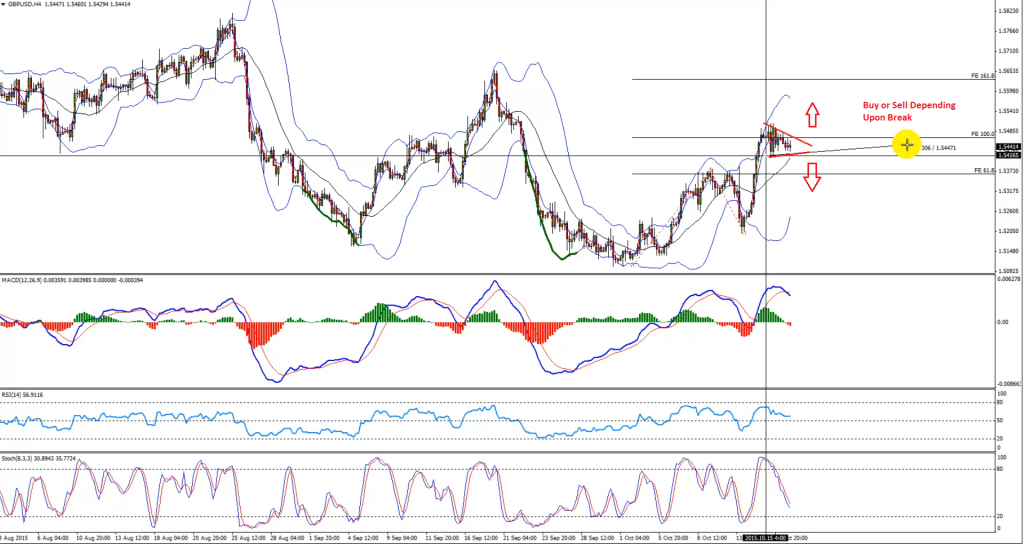 GBPUSD - H4 forex technical analysis