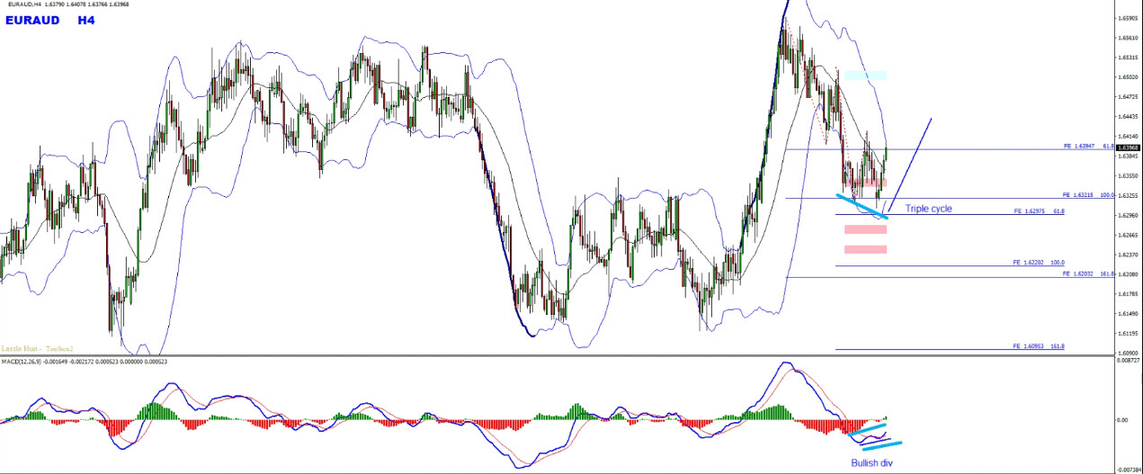 """How To Trade """"Gartley"""" Harmonic Pattern With The Highest Accuracy Level"""