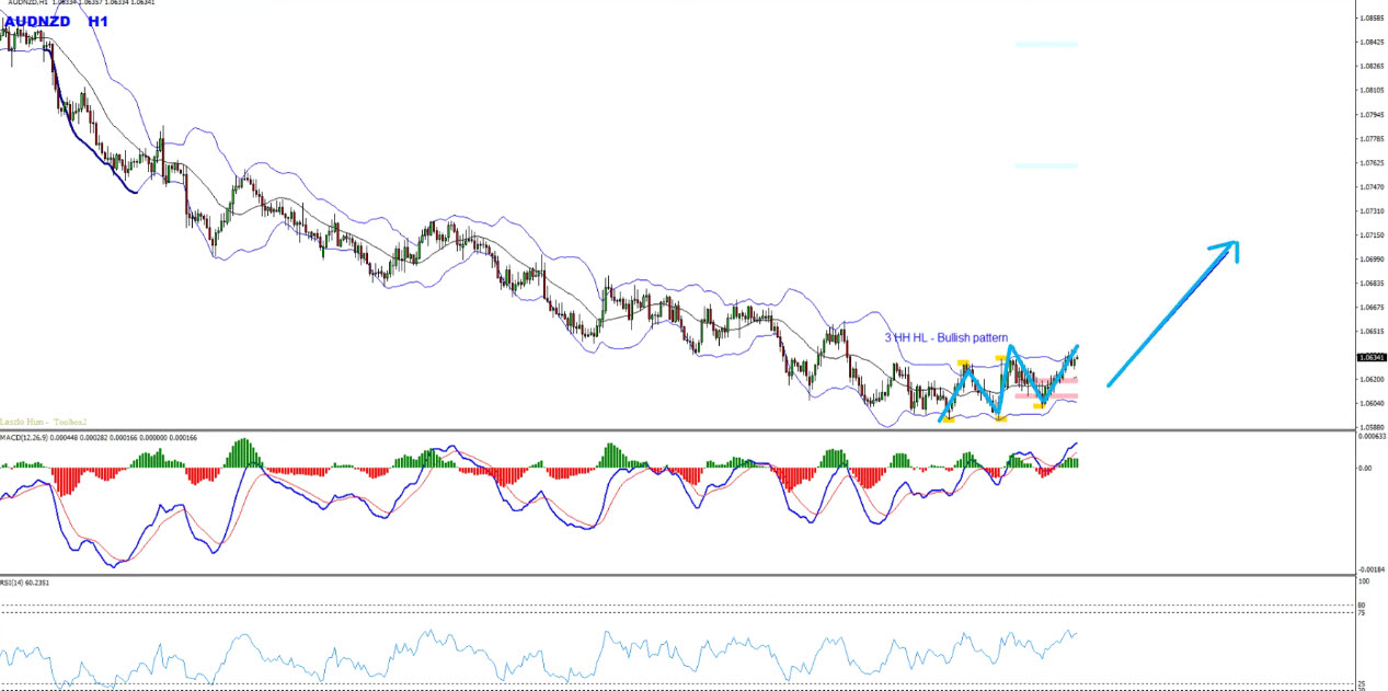 MACD + RSI Powerful Forex Trading Strategy