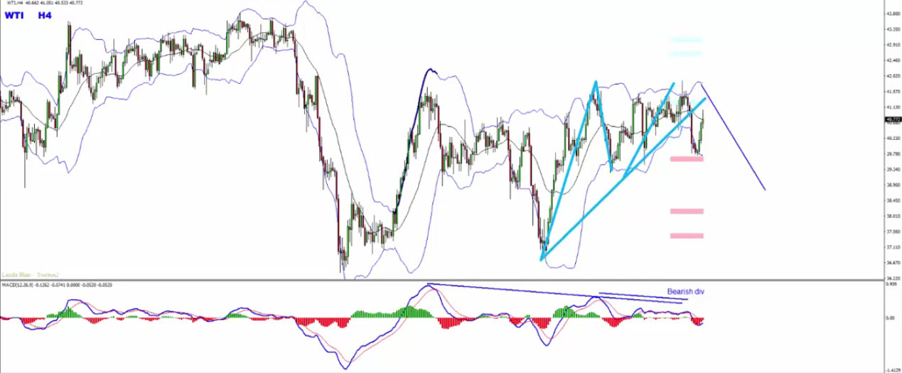 Is This T-H-E M-O-S-T Accurate Forex Trading Strategy?