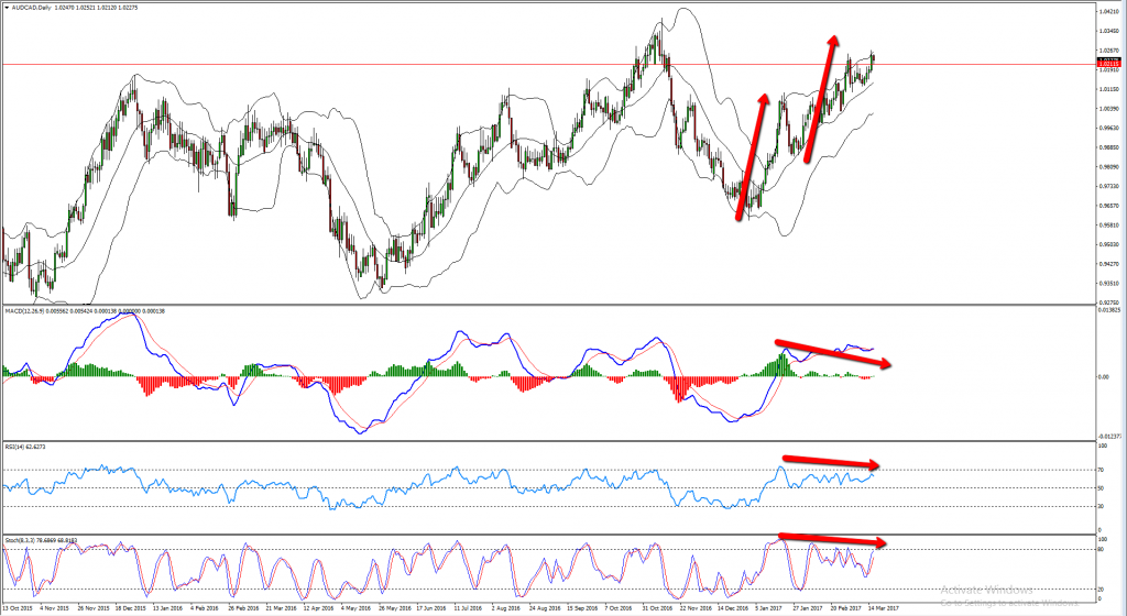 Good AUDCAD Sell Opportunity At The End of The Cycle