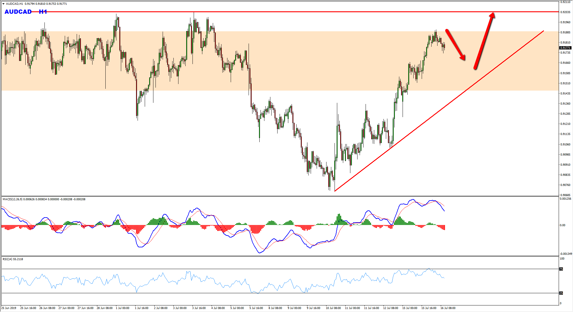 AUDCAD Bullish Opportunity Forming At The Moment