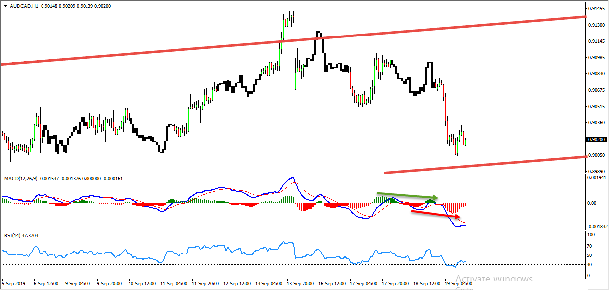 AUDCAD Bearish Flag Provides Sell Opportunity
