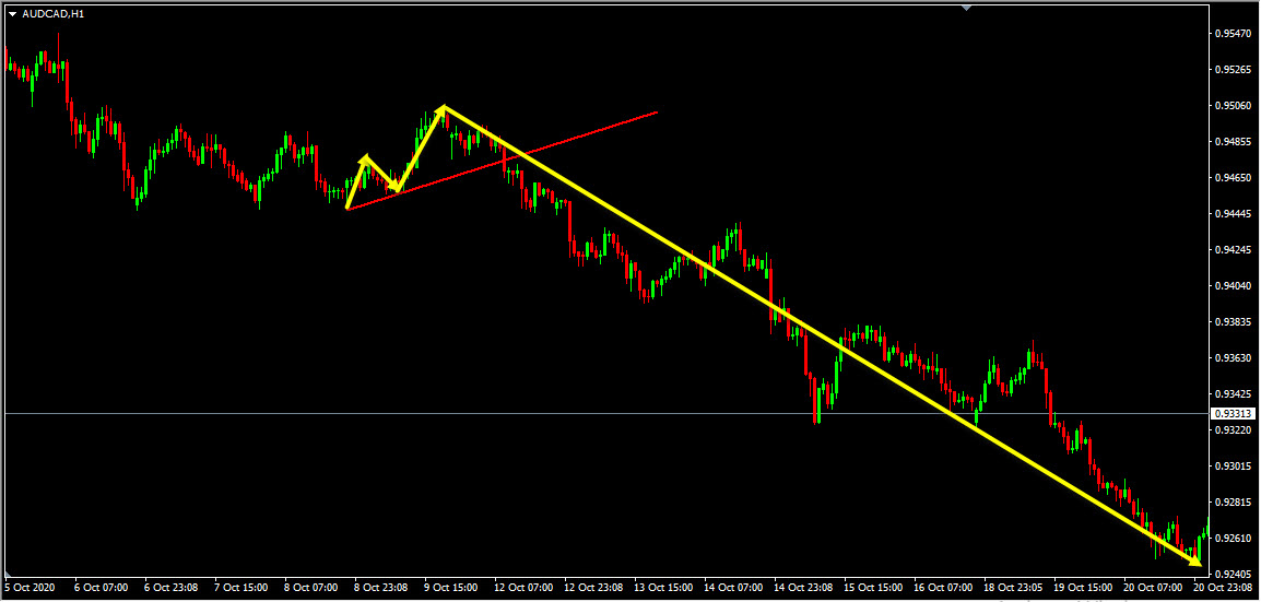 AUDCAD Forecast Update And Follow Up