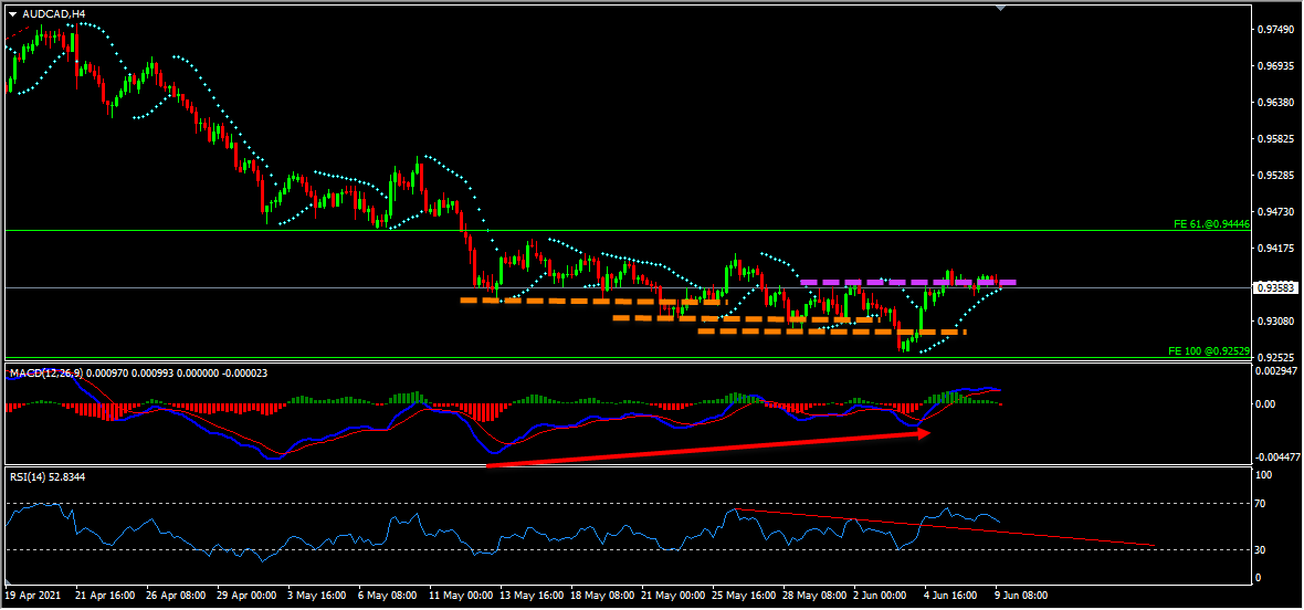 AUDCAD Technical Analysis And Forecast