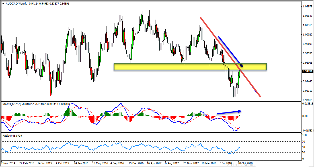 AUDCAD Critical Zone Provides Bearish Opportunity