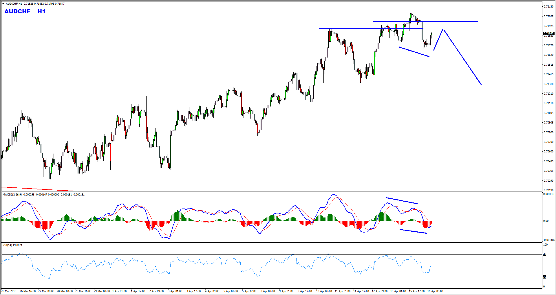 AUDCHF Short Term Bearish Opportunity Forming