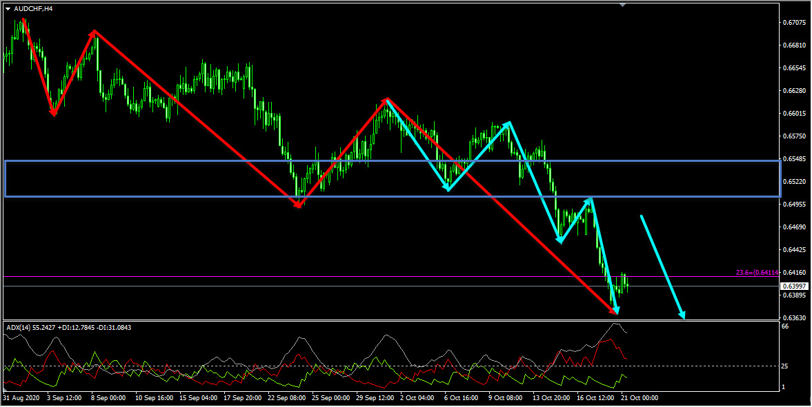 AUDCHF Technical Analysis And Forecast