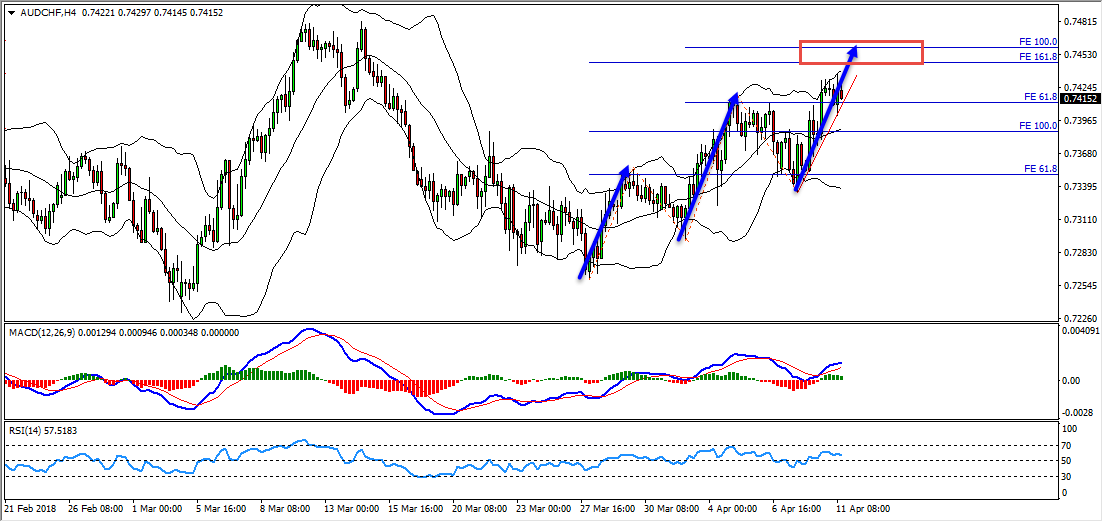 AUDCHF Triple Cycle Provides Sell Opportunity