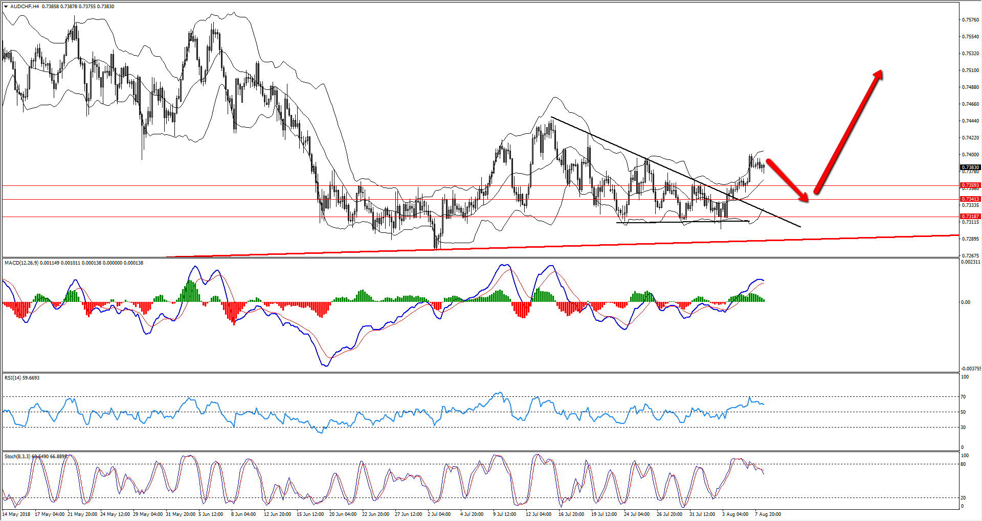 AUDCHF Trend Line Break Provides Buy Opportunity