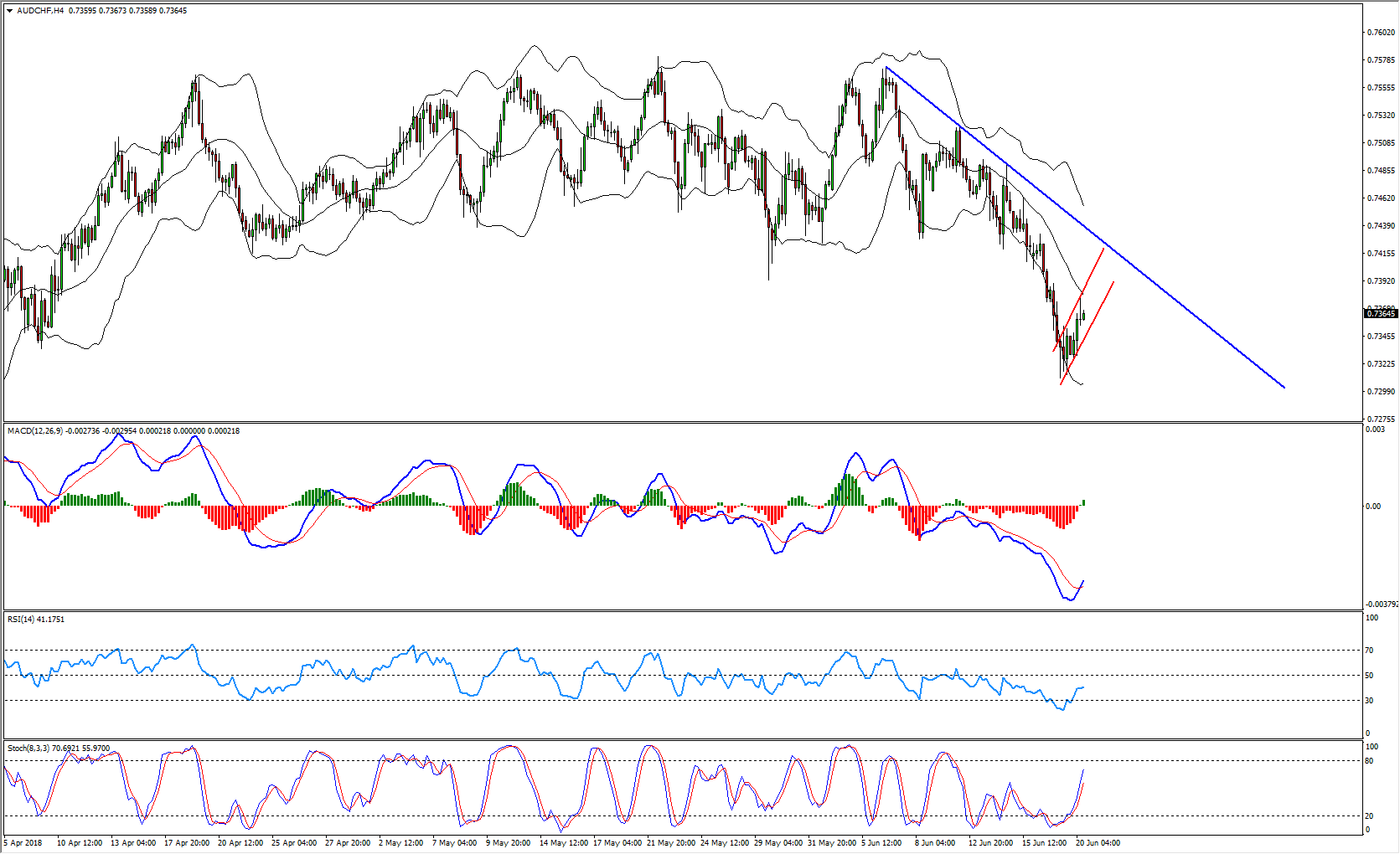 AUDCHF Short Term Sell Opportunity Forming
