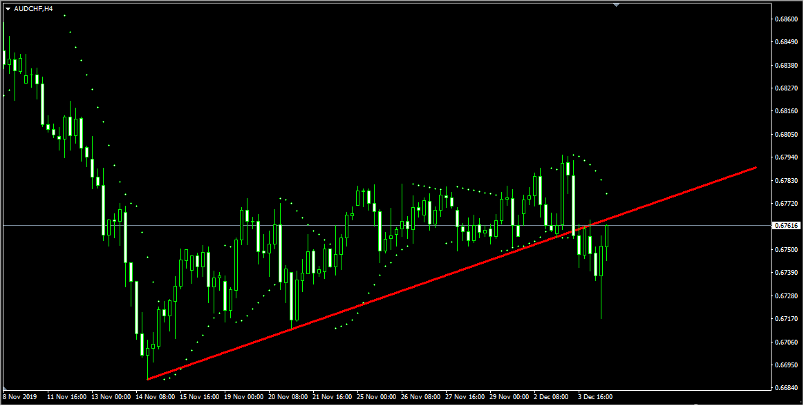 Trade Idea - AUDCHF Sell Setup After Trend Line Breakouts