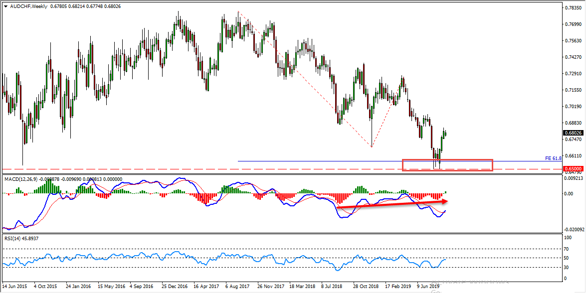 AUDCHF Buy Setup Forming At The Moment