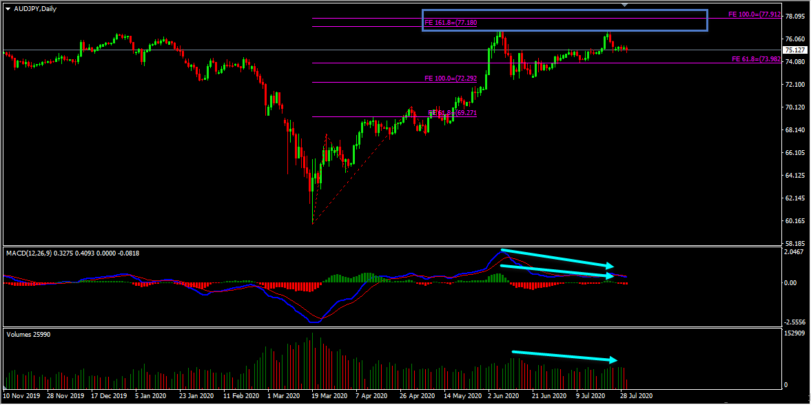 AUDJPY Forecast And Technical Analysis