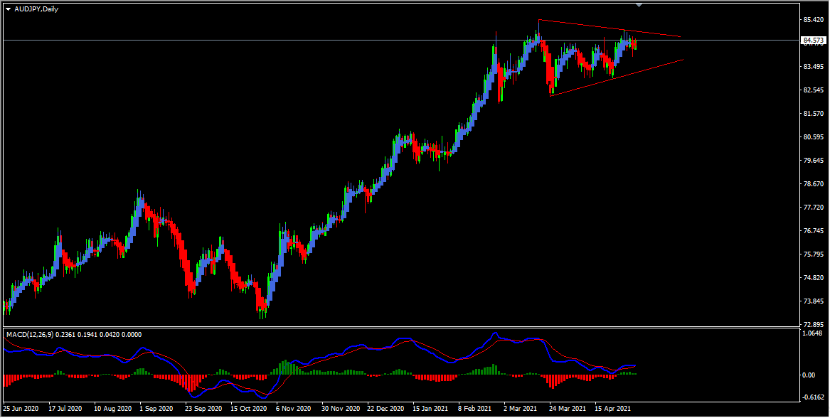 AUDJPY Technical Analysis And Forecast