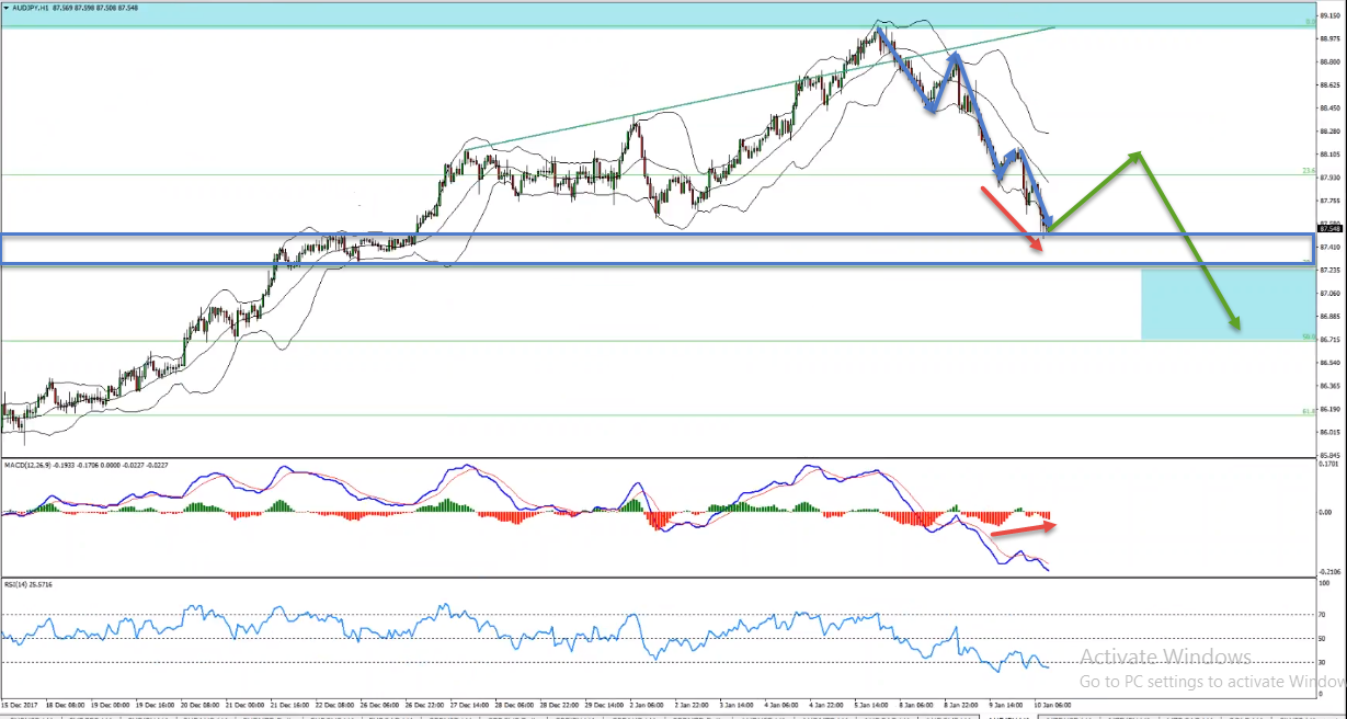AUDJPY Bearish Convergence Provides Sell Opportunity