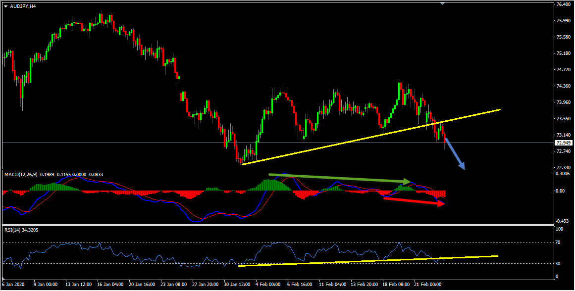 Technical Analysis - AUDJPY Forecast