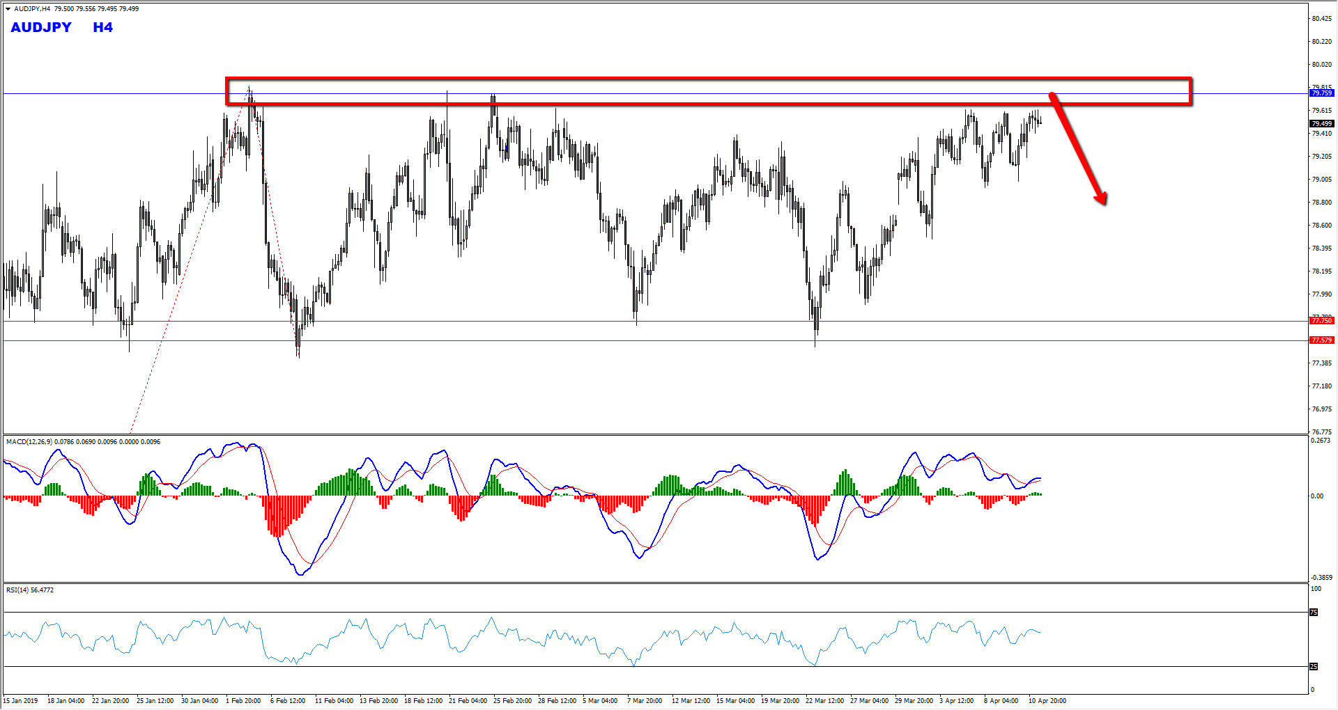 AUDJPY Bearish Opportunity From The Top Of The Range