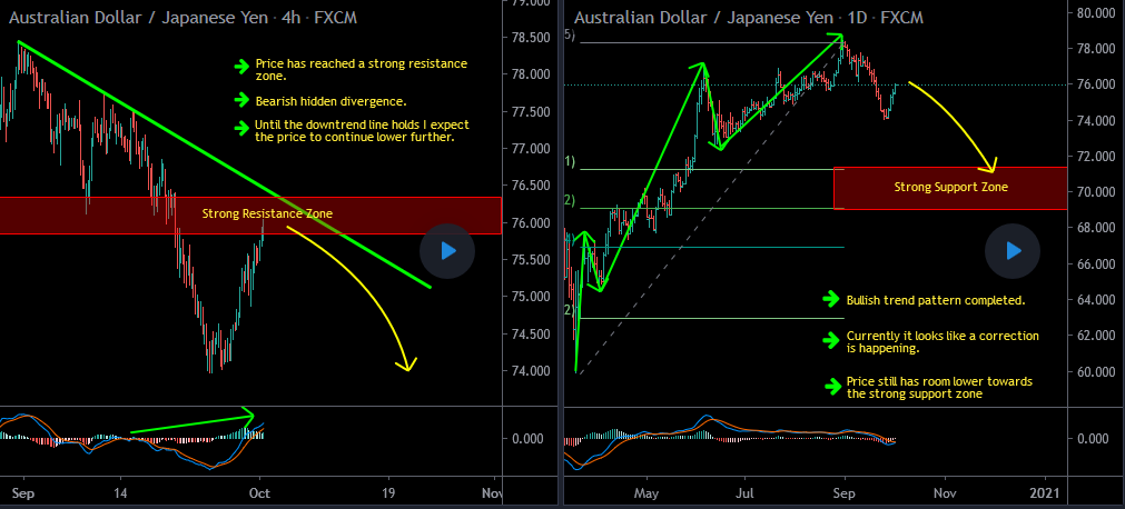 AUDJPY Forecast Update And Follow Up
