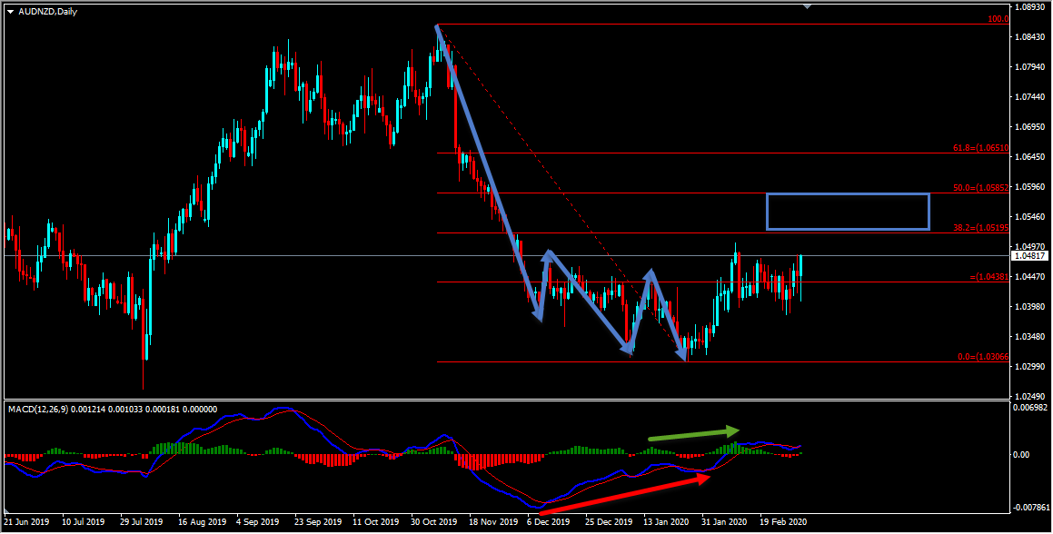 Technical Analysis - AUDNZD Short Term Forecast