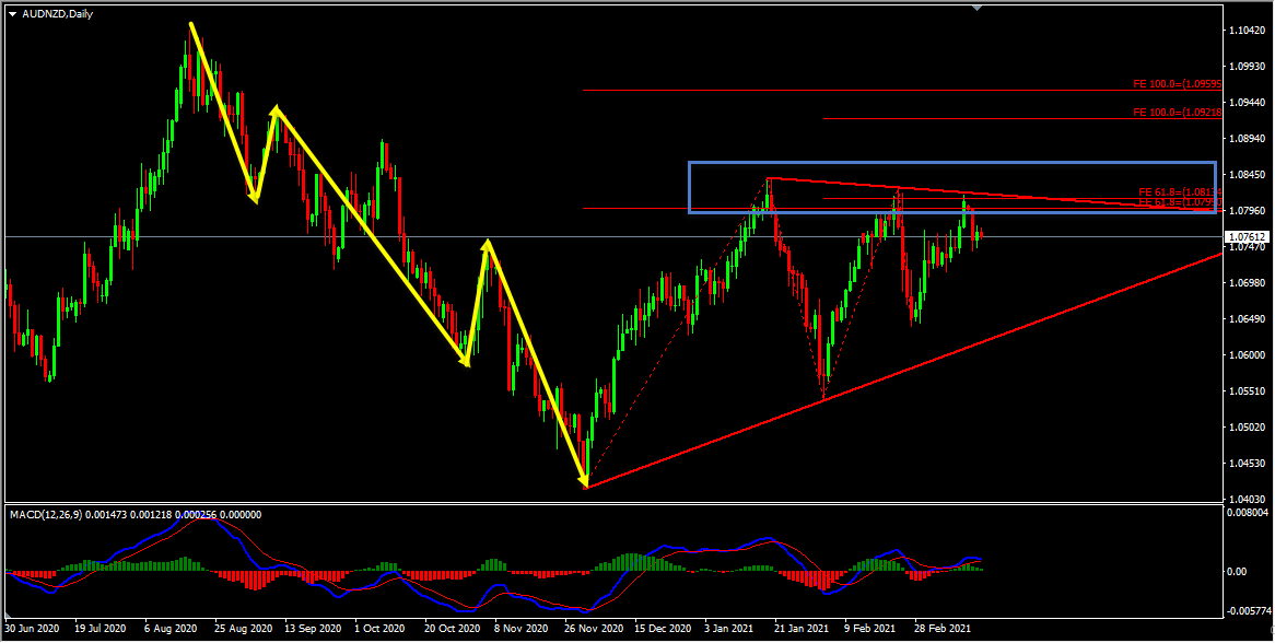 AUDNZD Forecast And Technical Analysis