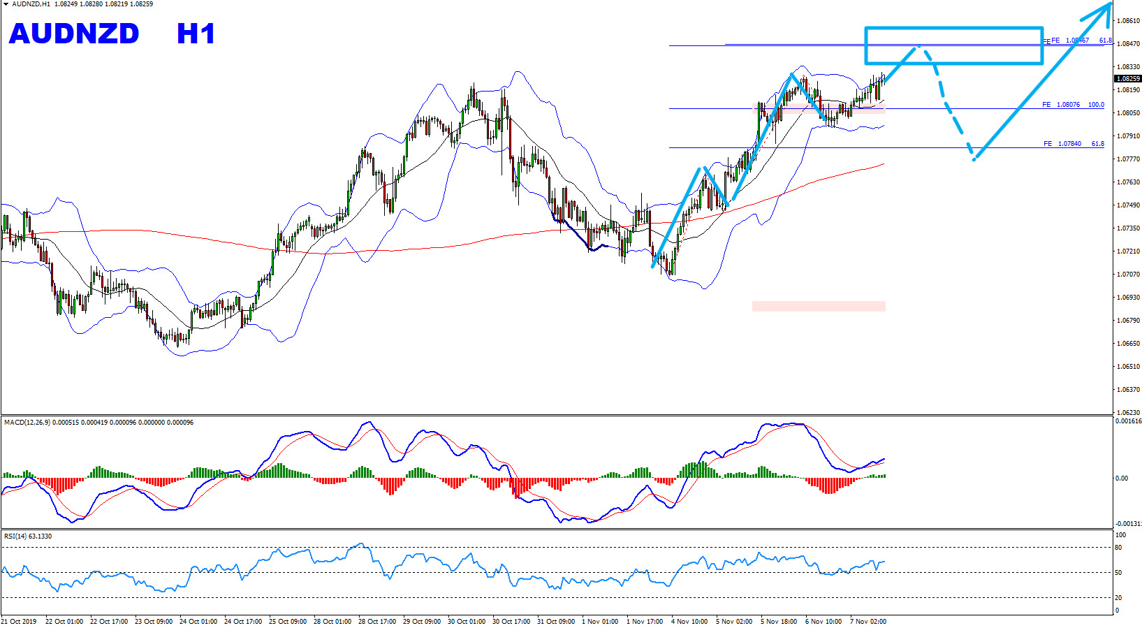 AUDNZD Double Wave Provides Short Term Sell Trade Setup