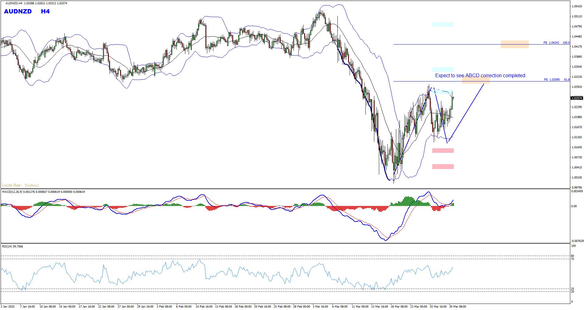 Technical Analysis - AUDNZD Forecast Follow Up