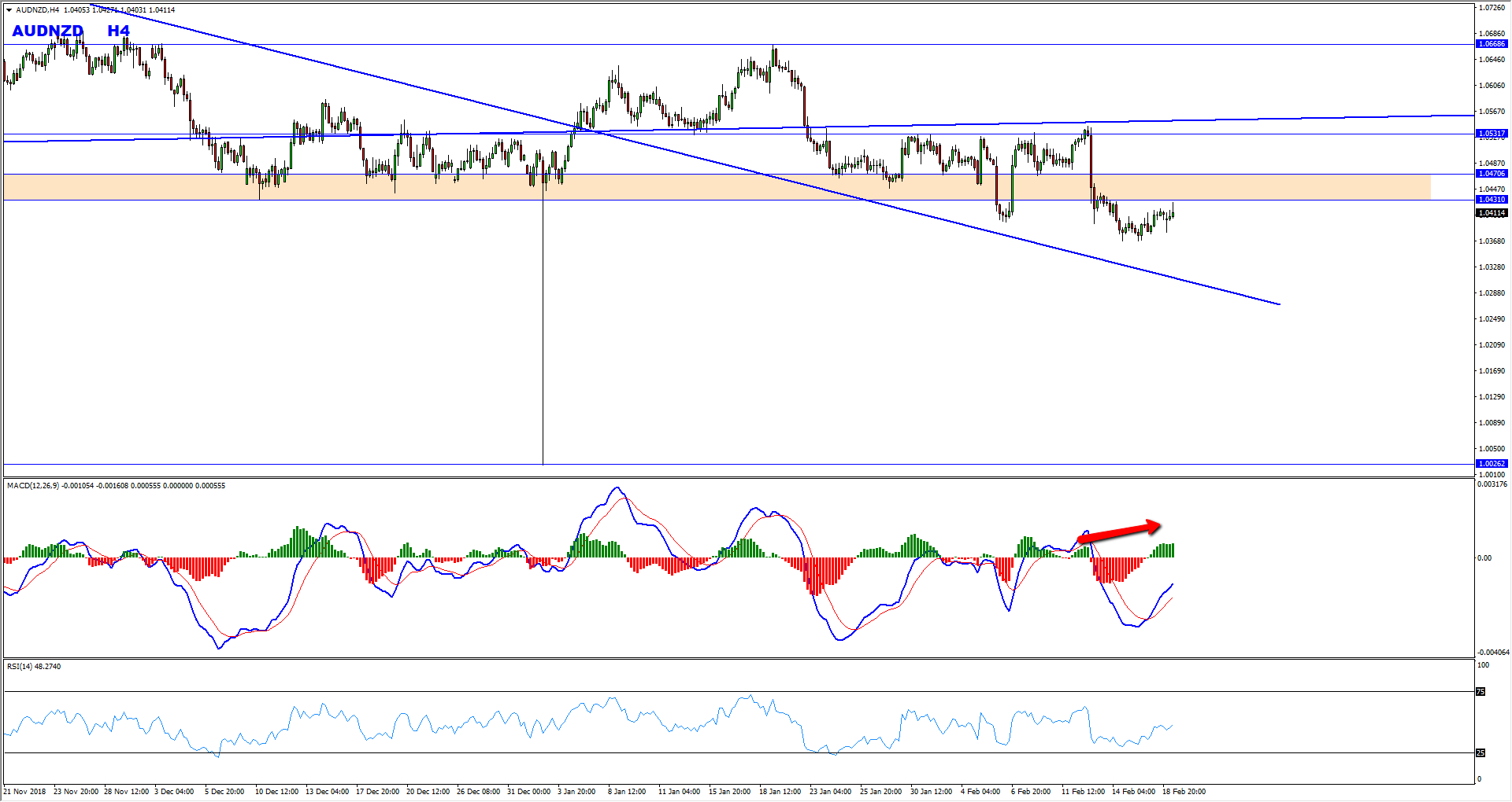 AUDNZD Bearish Opportunity Forming At The Moment