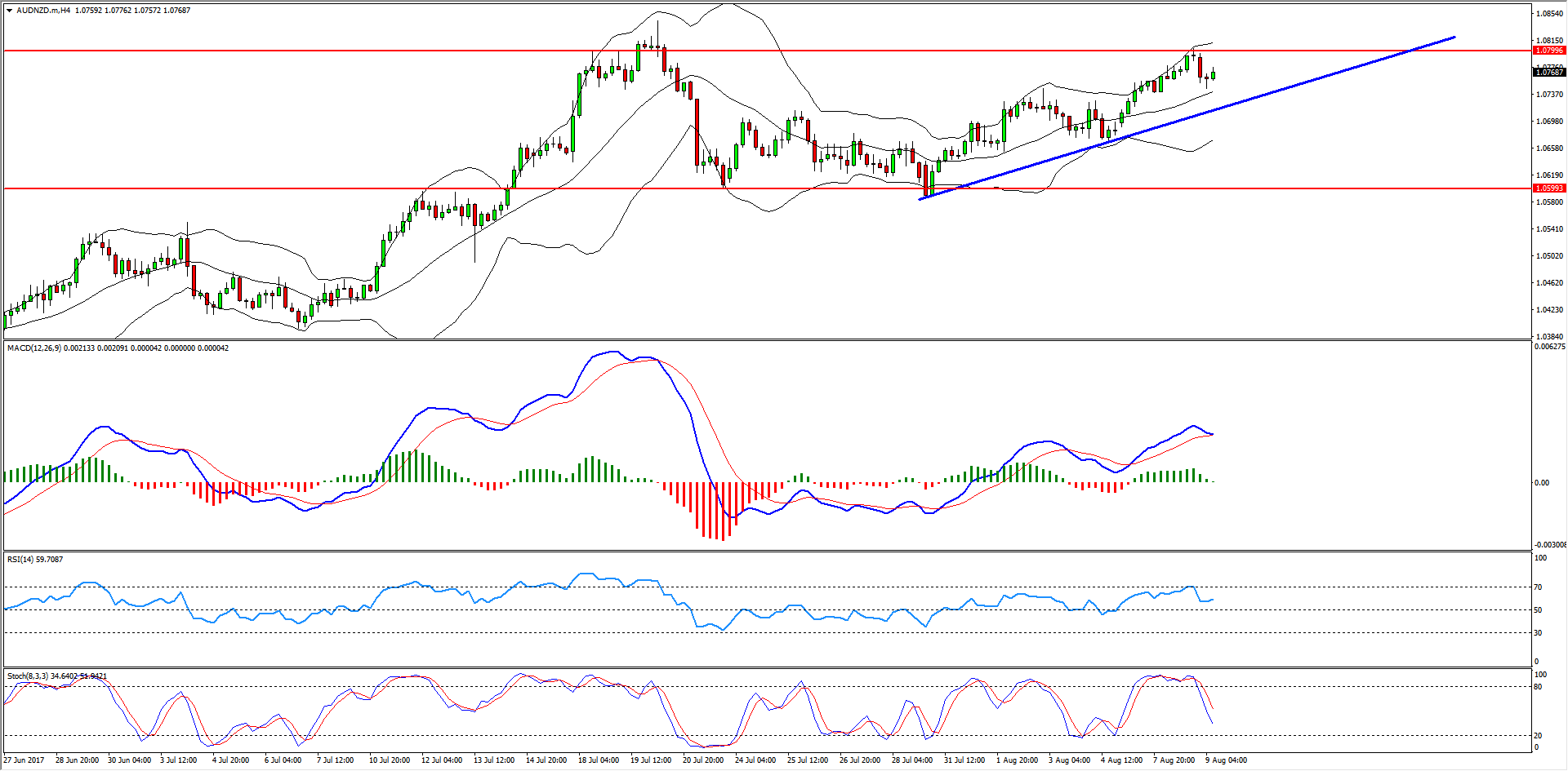 Excellent AUDNZD Sell Opportunity Forming