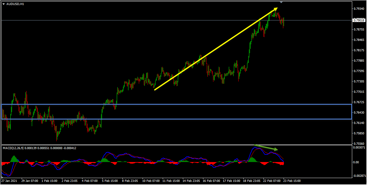 AUDUSD Forecast Update And Follow Up