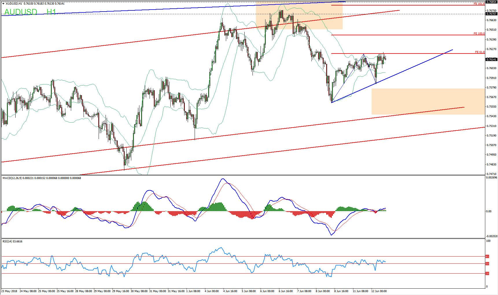 AUDUSD Short Term Sell Opportunity Forming