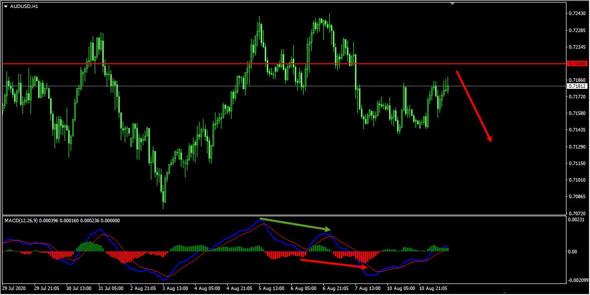 AUDUSD Forecast And Technical Analysis