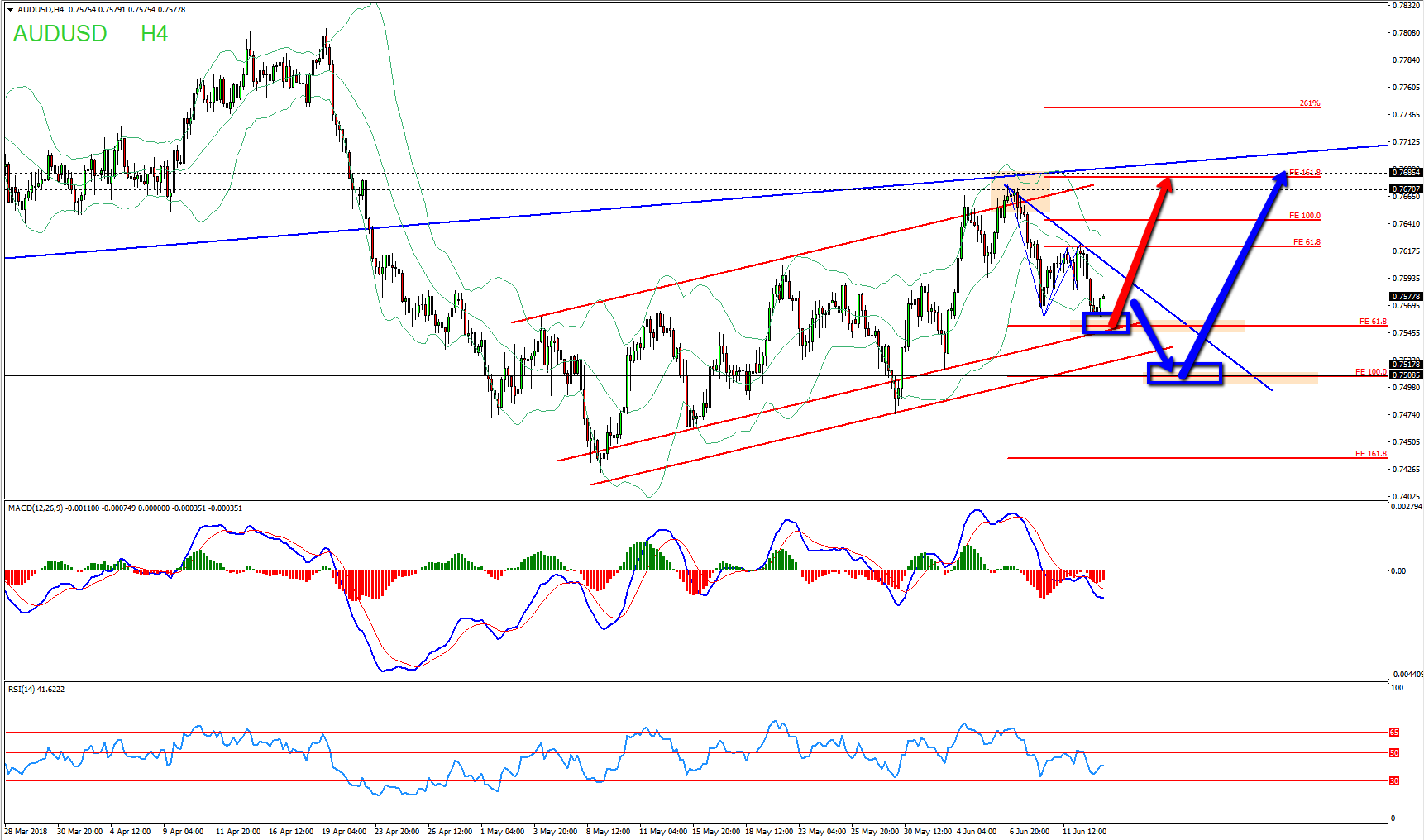 AUDUSD Bullish Channel Provides Buy Opportunity