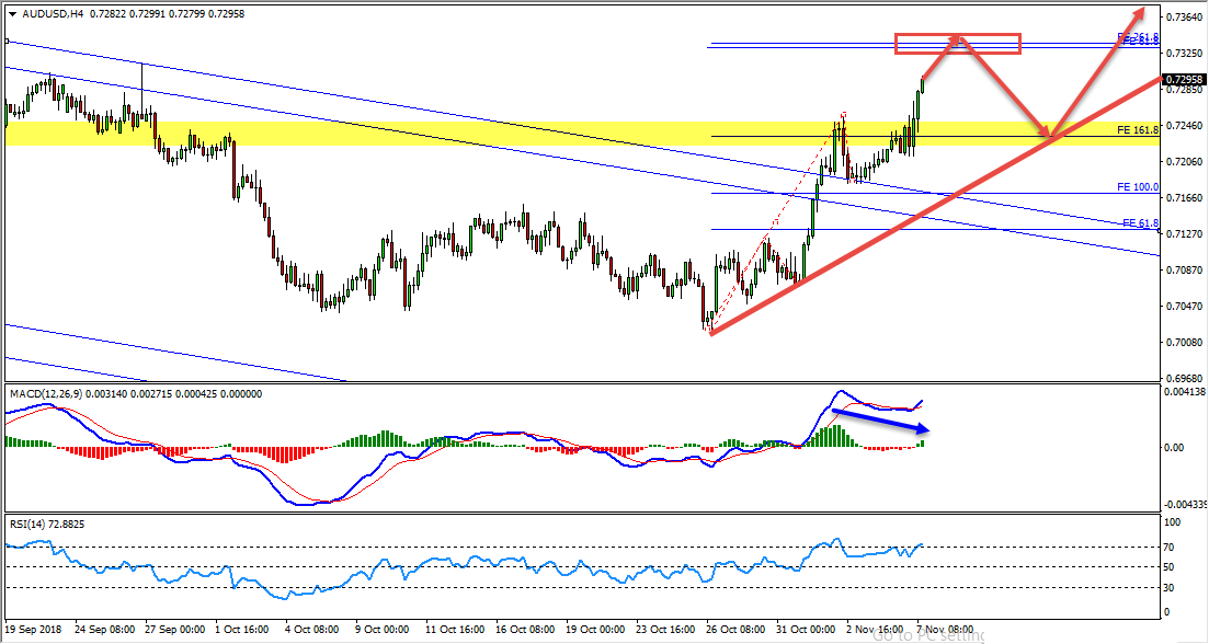 AUDUSD Bullish Opportunity Update and Follow Up