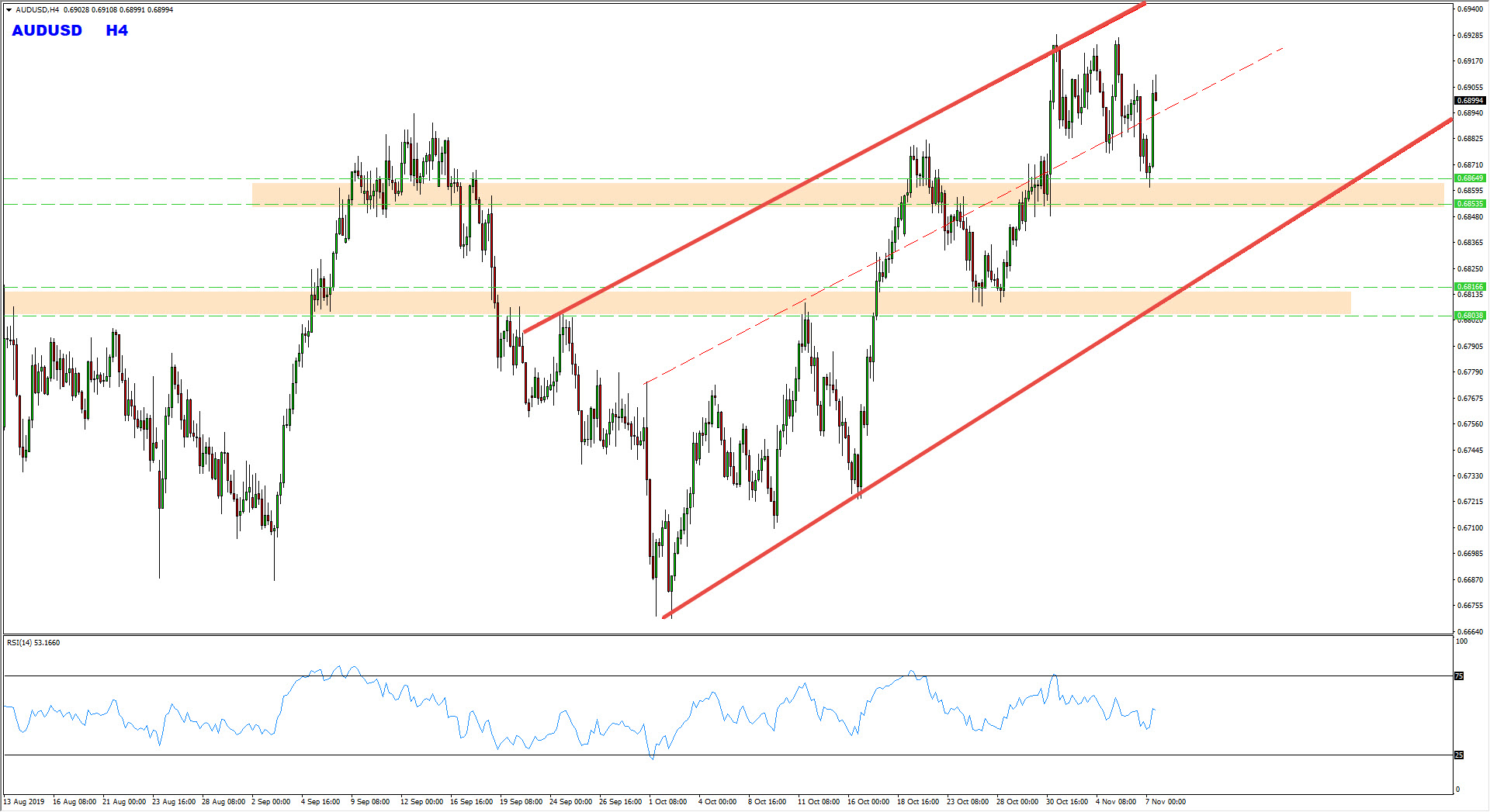 Strong Support Zone Provides AUDUSD Buy Trade Setup