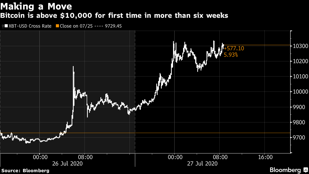 Bitcoin Jumps Above $10,000 For The First Time In Six Weeks