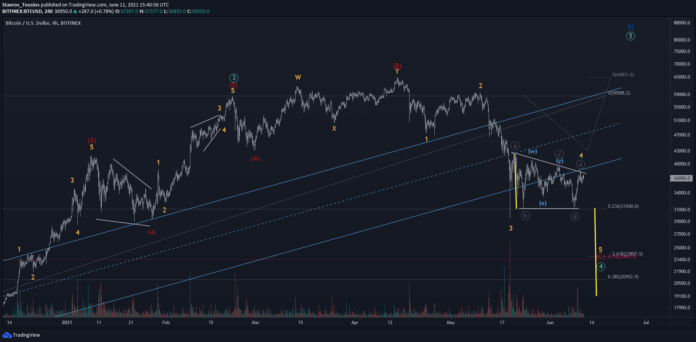 BTC Hangs on Barrier Triangle