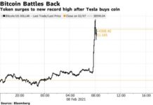 Bitcoin Jumps to Record $44,000 as Tesla Invests $1.5 Billion