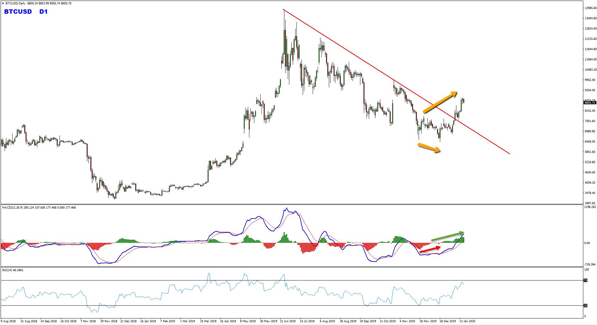 Trade Idea - Bitcoin Buy Setup After Bearish Trend Line Breakout